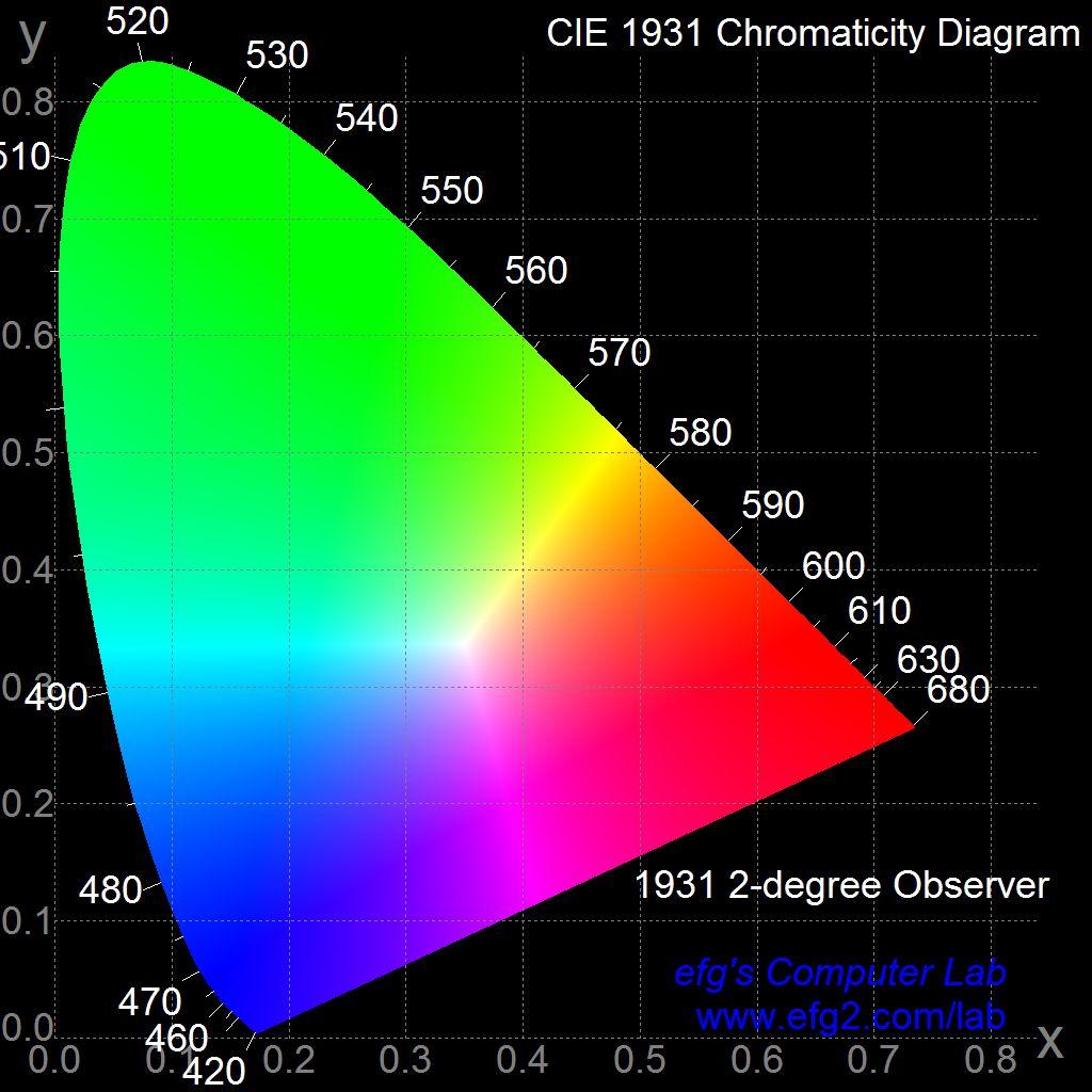Q100330  Generating Chromaticity Diagrams  U2013 Foundry