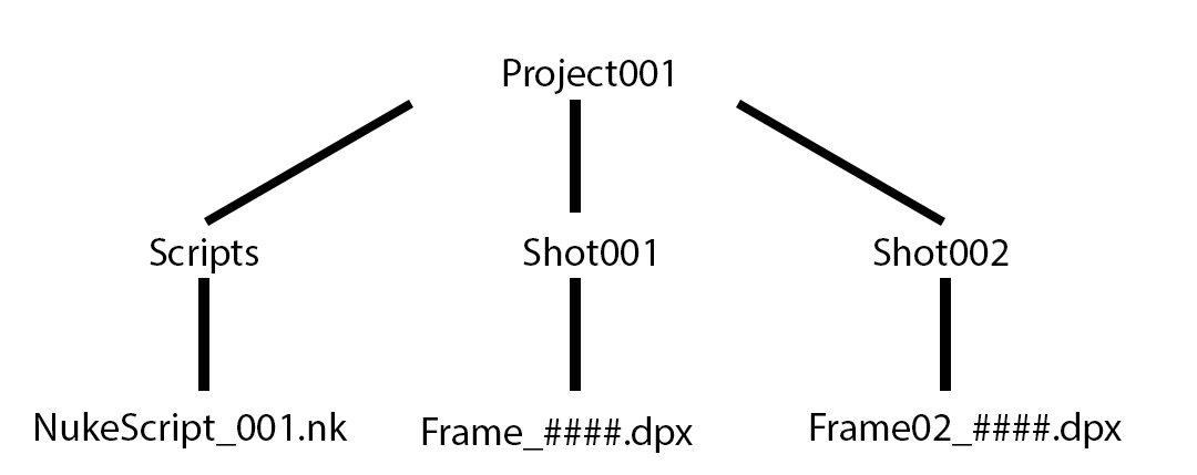Q100154: Relative file path referencing in Nuke – Foundry